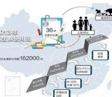 中科院发布抗生素污染地图
