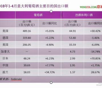 持续增长 Federvini意大利葡萄酒2018前四个月出口统计报告发布