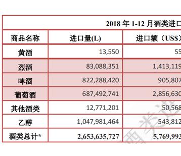 2018 年 1-12 月酒类进口统计分析