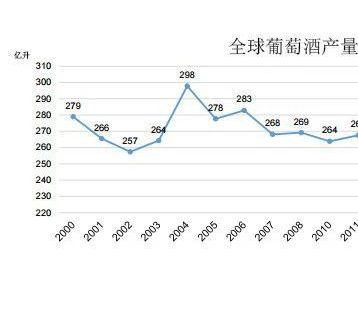 最新全球葡萄酒数据出炉 中国内地葡萄酒消费量降幅最大