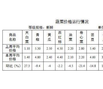 日照:本周蔬菜总体价格呈下降态势