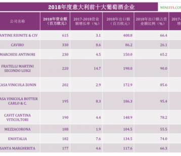 Mediobanca发布2018年度意大利葡萄酒企业营业额前十名单