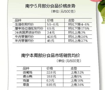 入夏后南宁食品价格总体平稳:猪肉小降,禽蛋果菜略涨