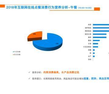 饿了么联合中国营养学会发布《外卖营养报告》