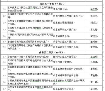 一等奖有7项!54个项目获2019年山东省农牧渔业丰收奖