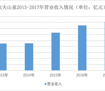 """""""不上市""""农夫山泉年赚36亿:差异化卖水 频玩品牌跨界"""