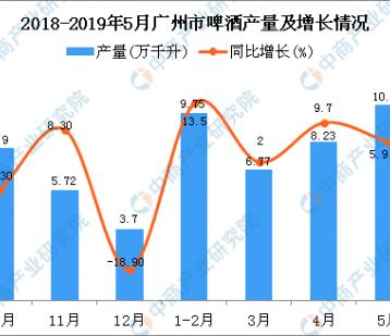 2019年1-5月广州市啤酒产量为34.87万千升 同比增长8%
