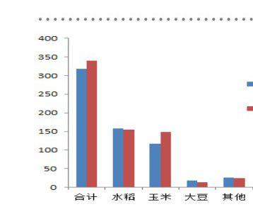 今年上半年黑龙江省加工原粮340亿斤 实现工业总产值478亿元