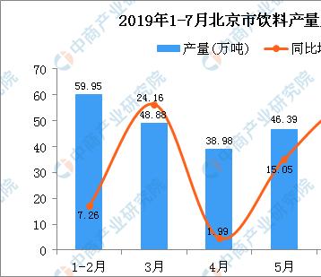 2019年1-7月北京市饮料产量为302.49万吨 同比增长14.9%