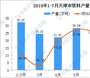 2019年1-7月天津市饮料产量为163.6万吨 同比下降11%