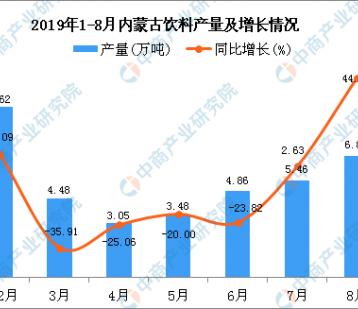 2019年1-8月内蒙古饮料产量为38.2万吨 同比下降6.28%
