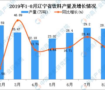 2019年1-8月辽宁省饮料产量为205.21万吨 同比增长27.83%
