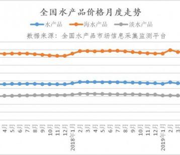 8月水产品市场价格监测简报