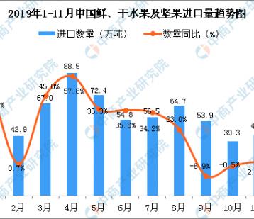2019年11月中国鲜、干水果及坚果进口量为44.1万吨 同比增长2.6%