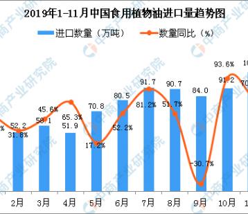 2019年11月中国食用植物油进口量为105.9万吨 同比增长70.3%