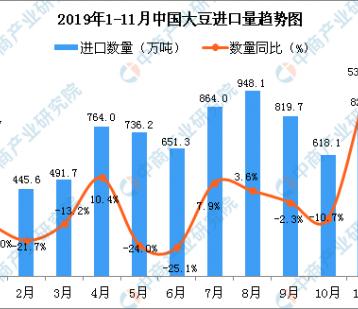 2019年11月中国大豆进口量为827.8万吨 同比增长53.8%