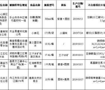 四川通报14批次不合格食品,检出微生物污染、农兽药残留、品质指标等问题
