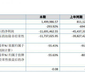 永丰食品2019年亏损1169.15万元亏损减少 未开展业务