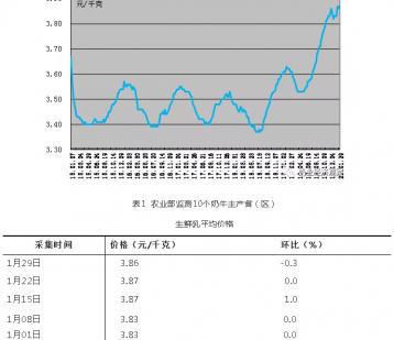 中国奶业经济月报2020年01月