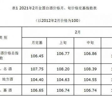 2021年2月全国白酒价格指数走势分析