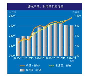 2020年全球谷物产量预报大幅调升,2021年谷物产量早期预测向好