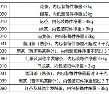 2021年6月中国茶叶出口情况简报——上半年茶叶出口持续低迷