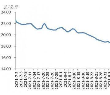 第三季度黑龙江省肉类市场分析