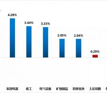 酒业股市周报︱酿酒产业三季报陆续披露,中高端产品成为主要盈利点